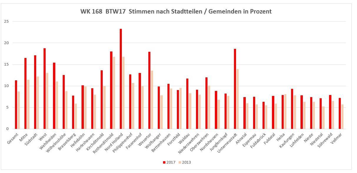 Linke in Kassel geht gestärkt aus der Bundestagswahl 2017 hervor