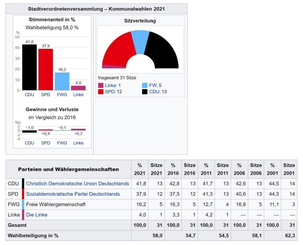 Wahlergebnisse Naumburg